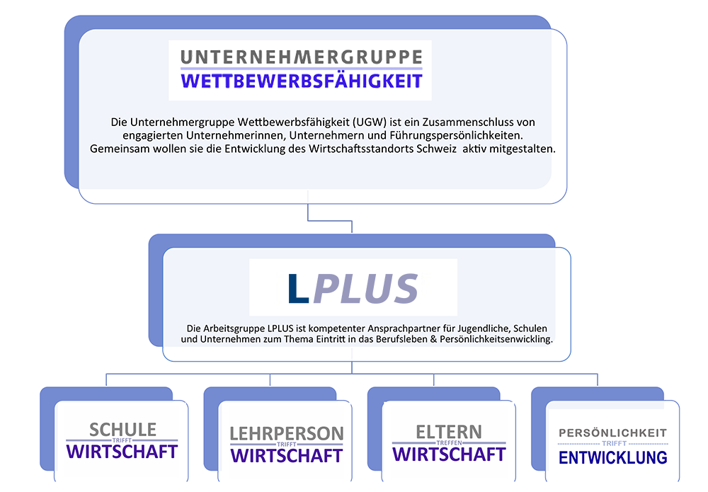 organigramm_go_lplus
